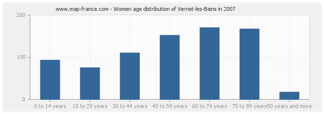Women age distribution of Vernet-les-Bains in 2007