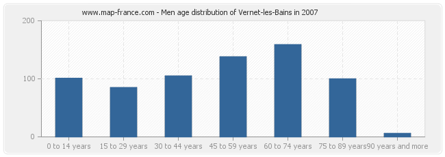 Men age distribution of Vernet-les-Bains in 2007