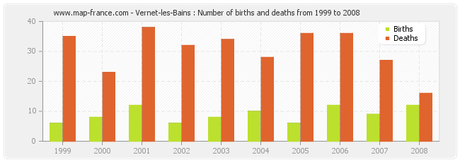 Vernet-les-Bains : Number of births and deaths from 1999 to 2008