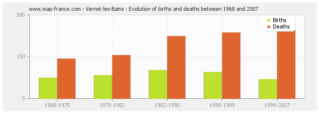 Vernet-les-Bains : Evolution of births and deaths between 1968 and 2007