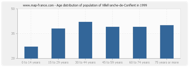 Age distribution of population of Villefranche-de-Conflent in 1999