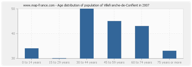Age distribution of population of Villefranche-de-Conflent in 2007