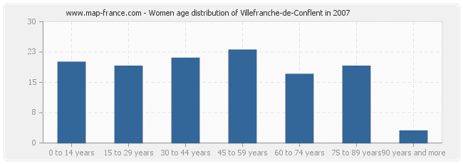 Women age distribution of Villefranche-de-Conflent in 2007