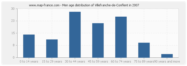 Men age distribution of Villefranche-de-Conflent in 2007