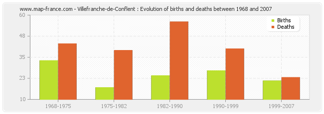 Villefranche-de-Conflent : Evolution of births and deaths between 1968 and 2007