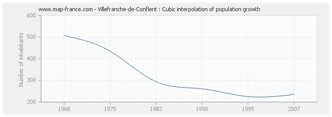 Villefranche-de-Conflent : Cubic interpolation of population growth