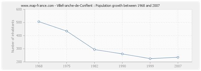 Population Villefranche-de-Conflent