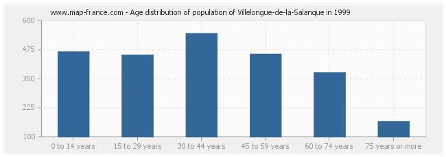 Age distribution of population of Villelongue-de-la-Salanque in 1999