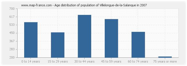 Age distribution of population of Villelongue-de-la-Salanque in 2007