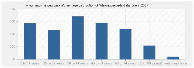 Women age distribution of Villelongue-de-la-Salanque in 2007