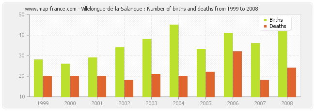 Villelongue-de-la-Salanque : Number of births and deaths from 1999 to 2008