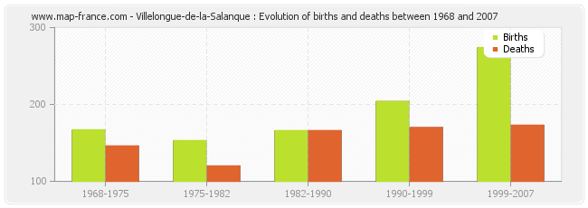 Villelongue-de-la-Salanque : Evolution of births and deaths between 1968 and 2007
