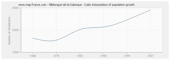 Villelongue-de-la-Salanque : Cubic interpolation of population growth