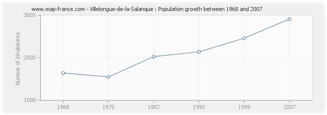 Population Villelongue-de-la-Salanque