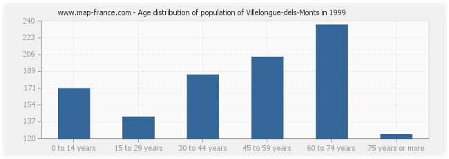 Age distribution of population of Villelongue-dels-Monts in 1999