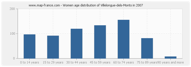 Women age distribution of Villelongue-dels-Monts in 2007