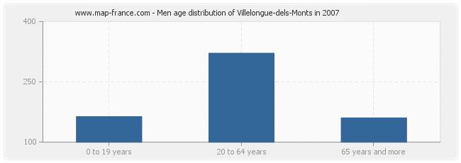 Men age distribution of Villelongue-dels-Monts in 2007