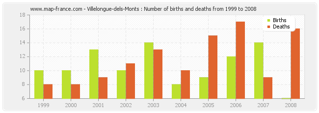 Villelongue-dels-Monts : Number of births and deaths from 1999 to 2008