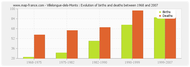 Villelongue-dels-Monts : Evolution of births and deaths between 1968 and 2007