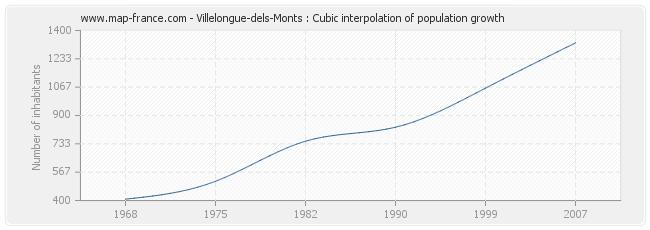 Villelongue-dels-Monts : Cubic interpolation of population growth