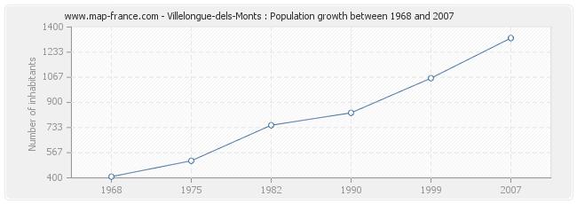 Population Villelongue-dels-Monts