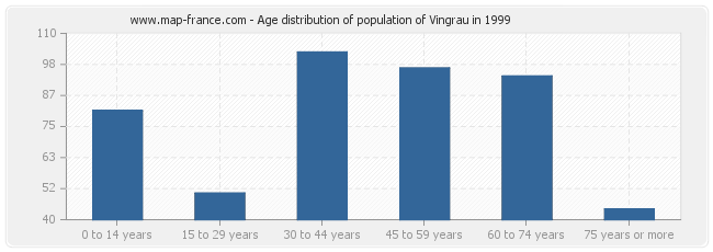 Age distribution of population of Vingrau in 1999