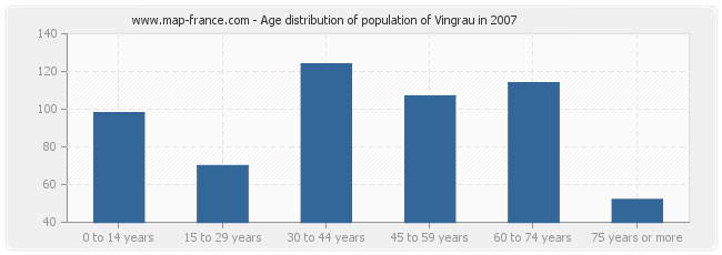Age distribution of population of Vingrau in 2007