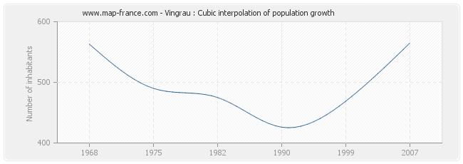 Vingrau : Cubic interpolation of population growth