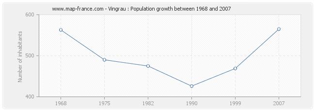 Population Vingrau