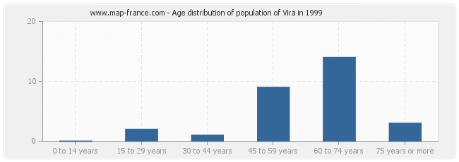 Age distribution of population of Vira in 1999