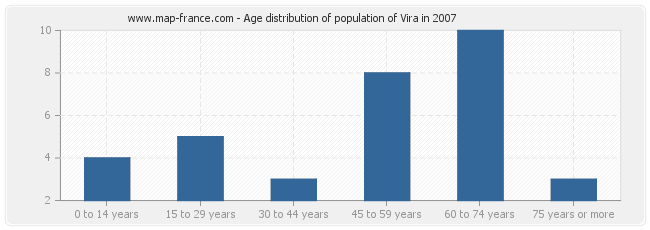 Age distribution of population of Vira in 2007