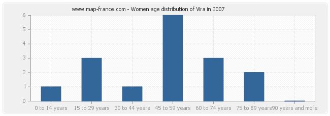 Women age distribution of Vira in 2007