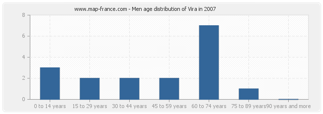 Men age distribution of Vira in 2007