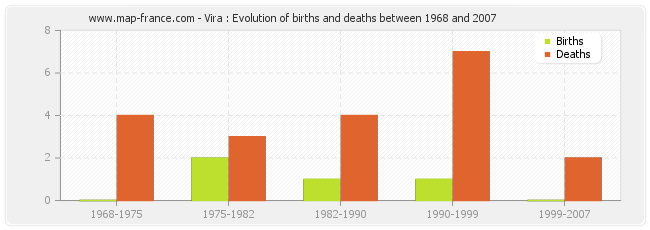 Vira : Evolution of births and deaths between 1968 and 2007