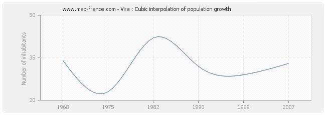 Vira : Cubic interpolation of population growth