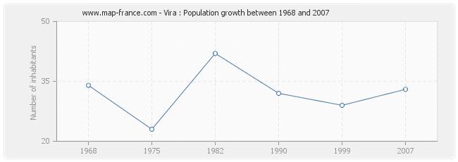 Population Vira