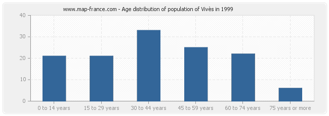 Age distribution of population of Vivès in 1999