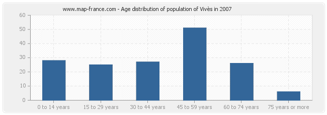 Age distribution of population of Vivès in 2007