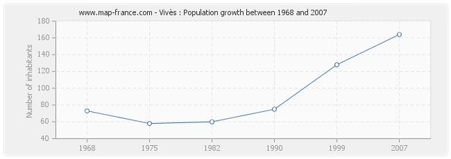 Population Vivès