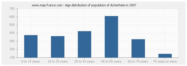 Age distribution of population of Achenheim in 2007