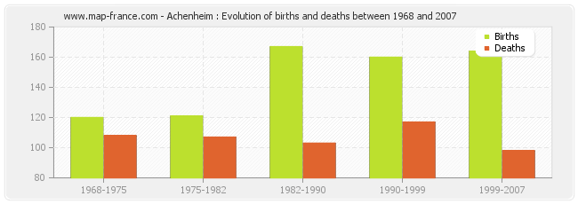 Achenheim : Evolution of births and deaths between 1968 and 2007