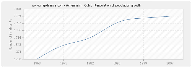 Achenheim : Cubic interpolation of population growth