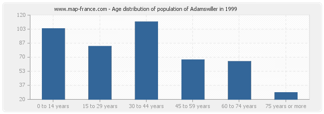 Age distribution of population of Adamswiller in 1999