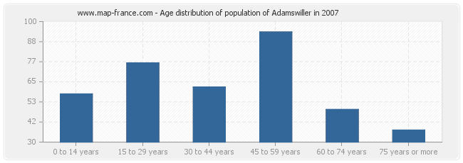 Age distribution of population of Adamswiller in 2007
