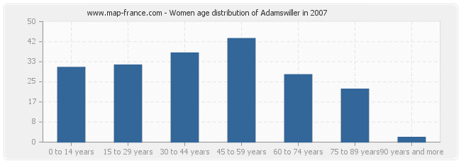 Women age distribution of Adamswiller in 2007