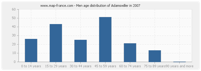Men age distribution of Adamswiller in 2007