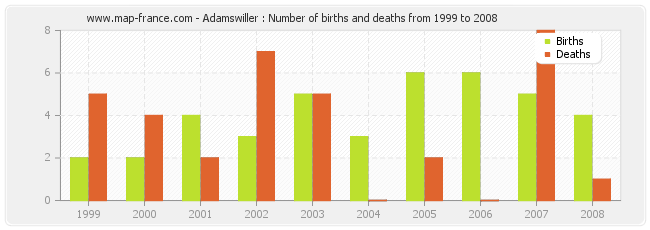 Adamswiller : Number of births and deaths from 1999 to 2008