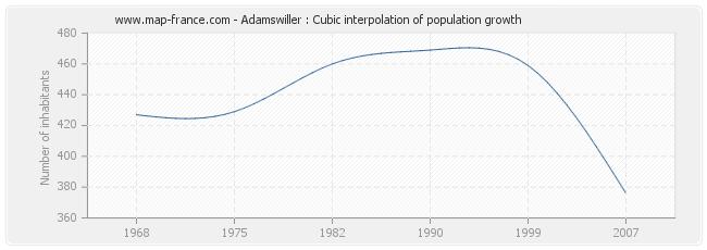 Adamswiller : Cubic interpolation of population growth