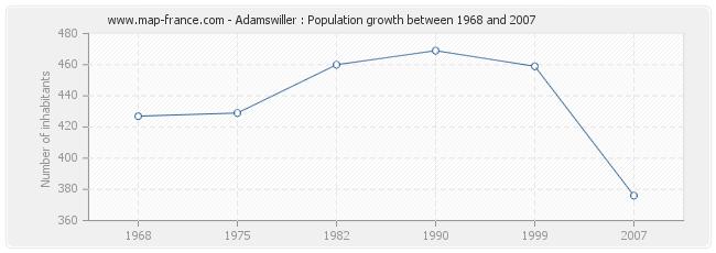 Population Adamswiller
