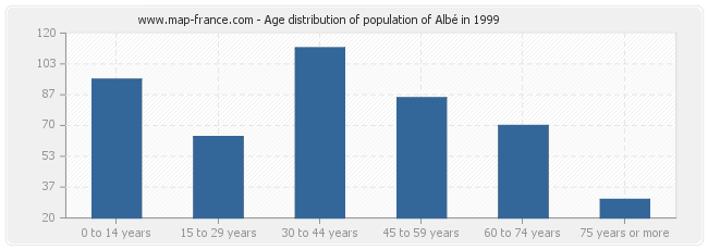 Age distribution of population of Albé in 1999